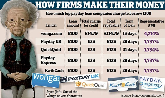 payday loan rates image